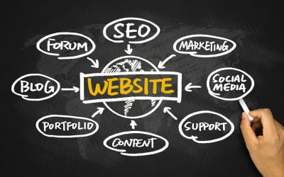 Websites and SEO